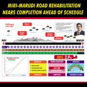 CMS Roads Reports Miri-Marudi Road Rehabilitation Is Ahead Of Schedule And Nearing Completion